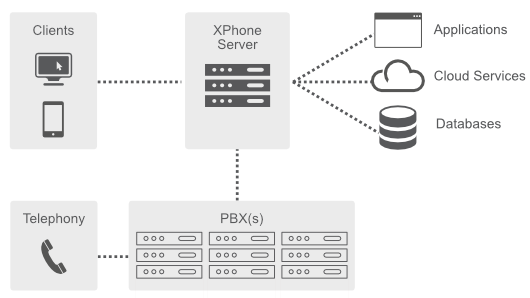 XPhone Connect: the UC solution with an open architecture for organisations of all sizes and industries.